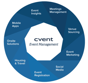 Screenshot of CVent's product offerings
