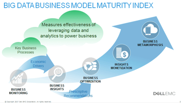 Big Data Business Model Maturity graphic