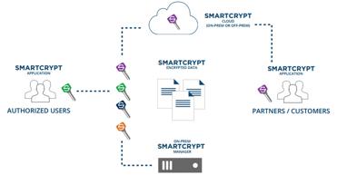 Screenshot of PKWARE Smartkeys