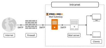 Graphic of Proxmox mail gateway