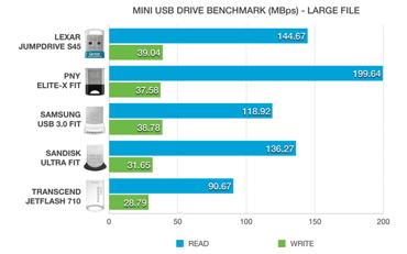 Screenshot of comparisons between mini USB 3.0 drives