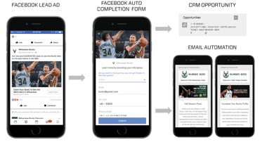Graphic of how the Bucks used Facebook Lead Ads
