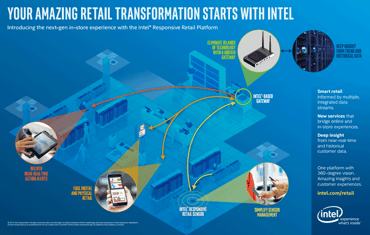 Intel's Retail Transformation Infographic