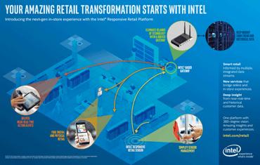 Intel's Retail Transformation Infographic