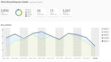 Screenshot of Lever Analytics