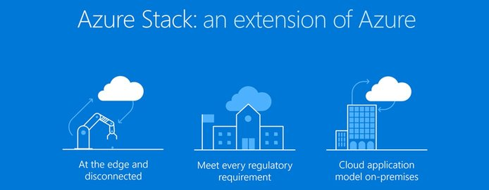 Graphic depicting how Azure Stack works