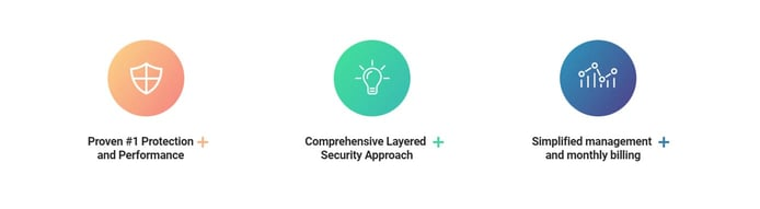 Bitdefender Cloud Security for MSPs features
