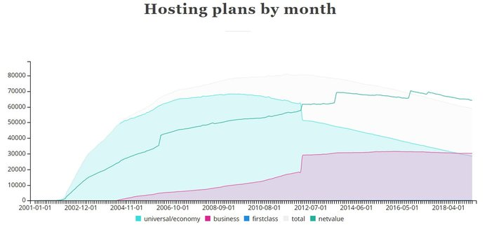 Screenshot of ICDSoft hosting plan data