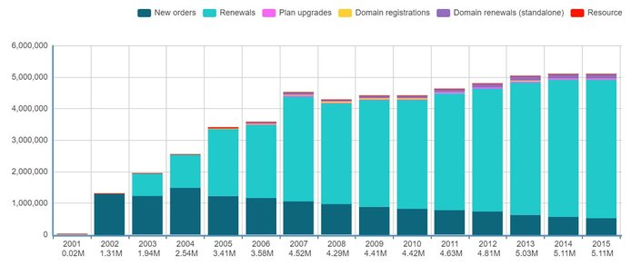 Screenshot of ICDSoft revenue by year chart