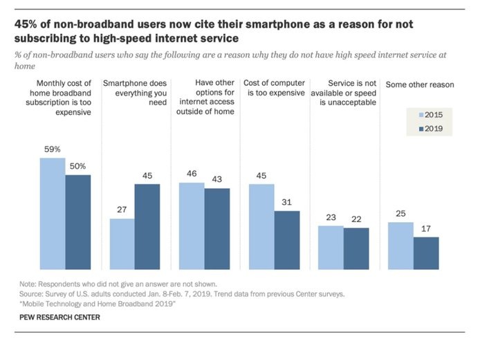 Bar chart depicting percentage of non-broadband users who defer to smartphoned