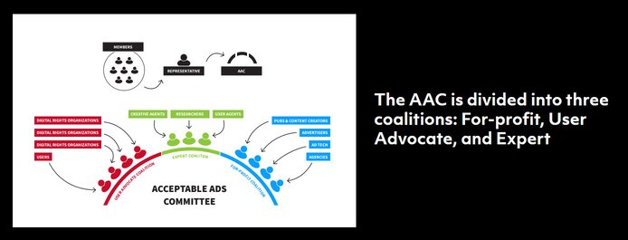 The Acceptable Ads Committee process