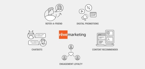 Rêve Marketing: Helping Marketers Engage Customers, Deliver Personalized Experiences, and Collect Actionable Data
