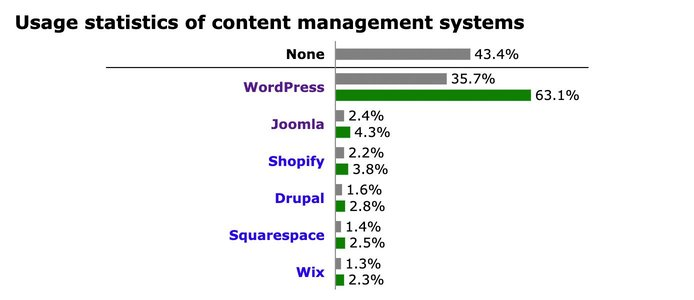 Bar graph showing usage statistics of content management systems