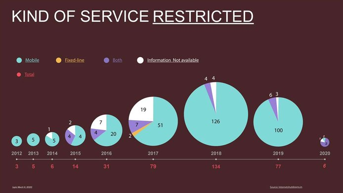 Graph depicting kind of service restricted