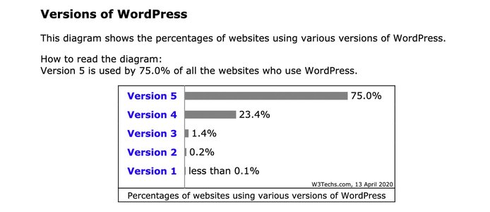Chart showing usage of various versions of WordPress