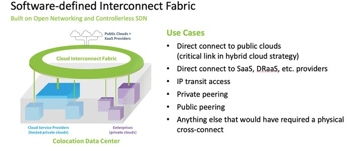 Diagram of software-defined interconnect fabric