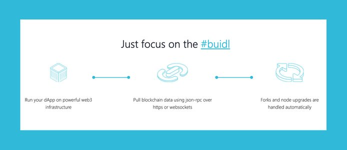 Just focus on the #buidl