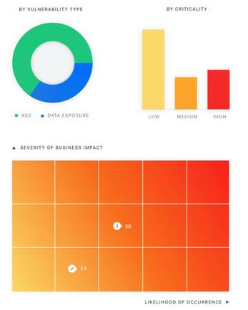 Screenshot of Cobalt report