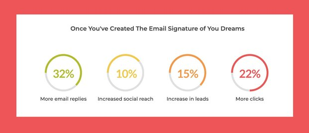Graphics showing improved results with a WiseStamp email signature