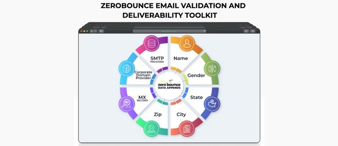 Graphic explaining the email validation deliverability toolkit