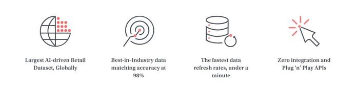 Graphics depicting the platform's benefits