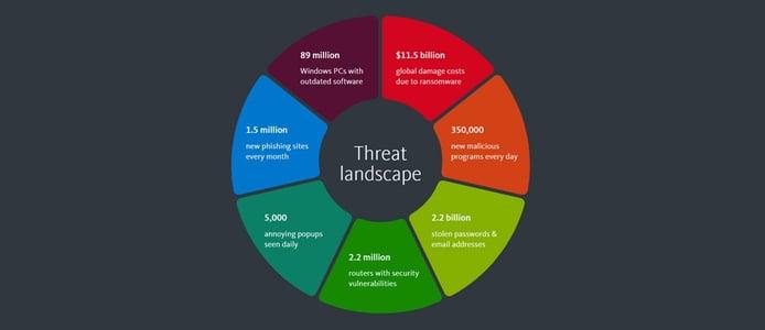 Threat landscape graphic