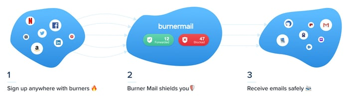 Screenshot of Burner Mail process