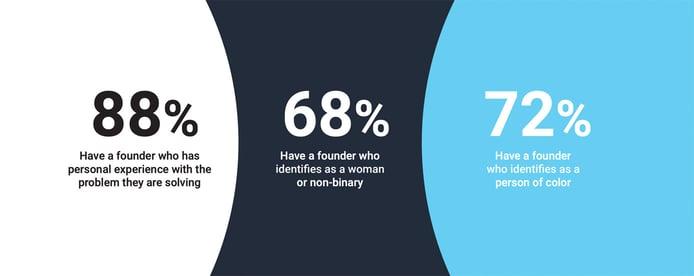 Statistics on diversity of entrepreneurs