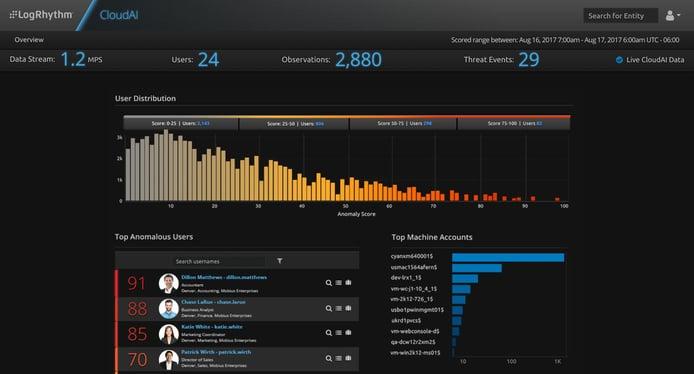 Screenshot of LogRhythm UEBA dashboard