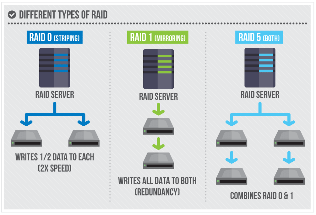 Different Types of Raid