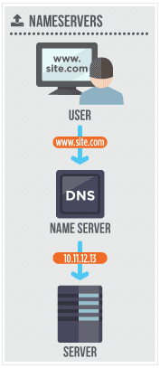 What is a Nameserver?