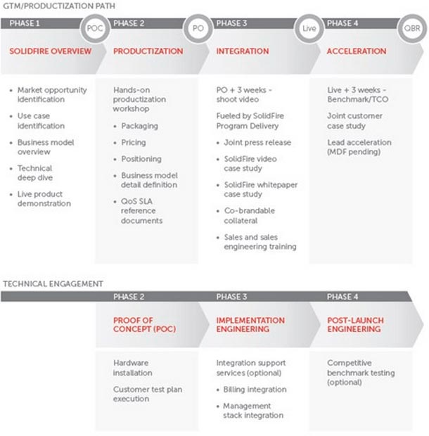 Fueled by SolidFire overview chart