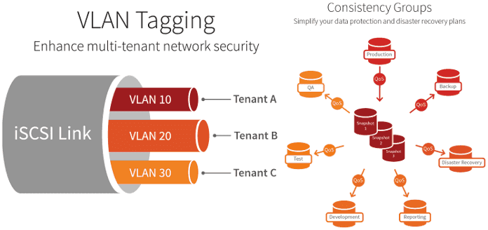 SolidFire Element OS update VLAN tagging and consistency groups