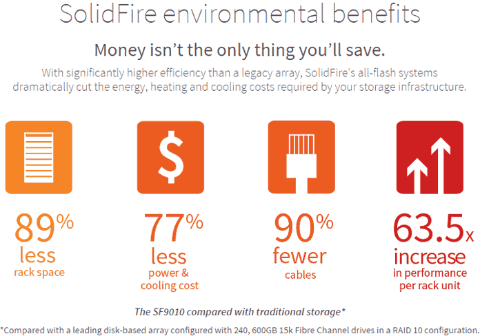 SolidFire environmental and cost benefits