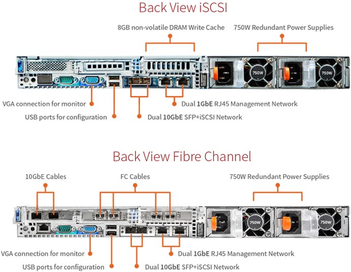 SolidFire iSCSI and Fiber Channel connections