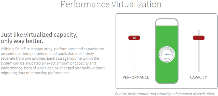 SolidFire performance virtualization