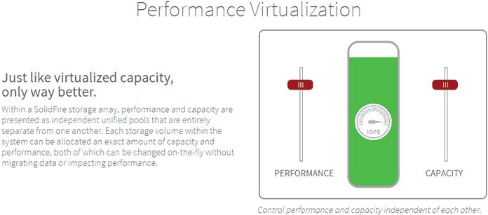 SolidFire performance virtualization