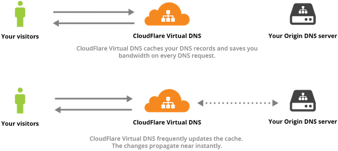 CloudFlare Virtual DNS Saves Bandwidth