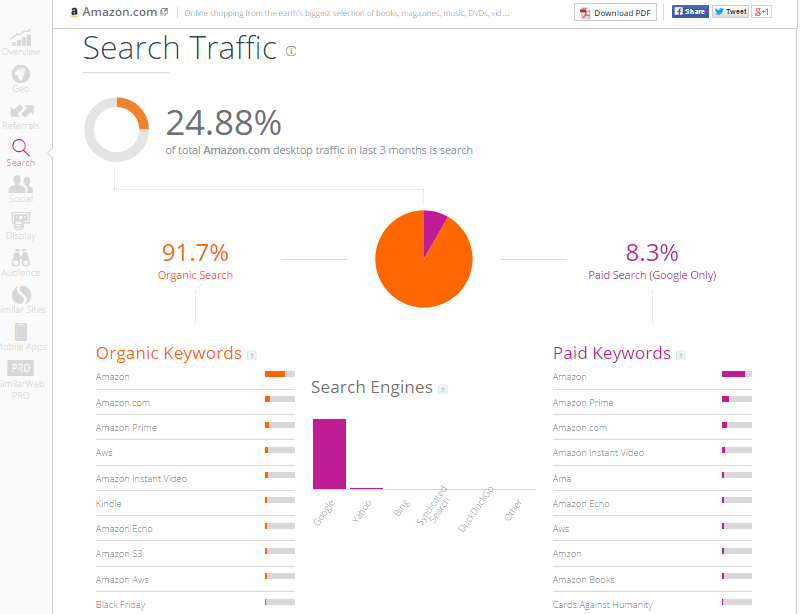 SimilarWeb Free Website Insight Amazon Search Traffic