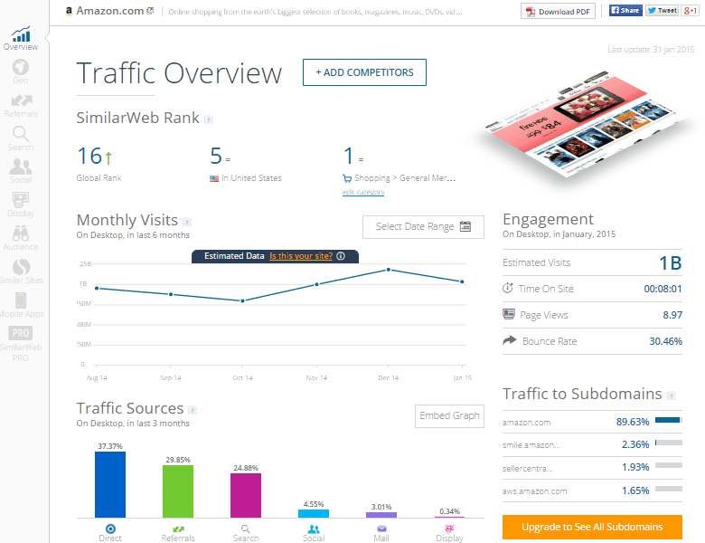 SimilarWeb Free Website Insight Amazon Traffic Overview