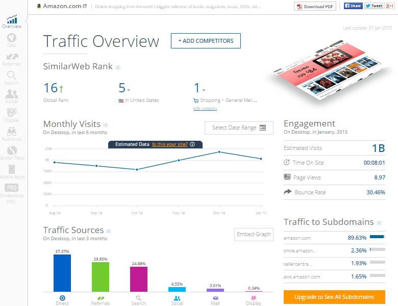 SimilarWeb Free Website Insight Amazon Traffic Overview