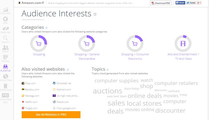 SimilarWeb Insight Amazon Audience Interests