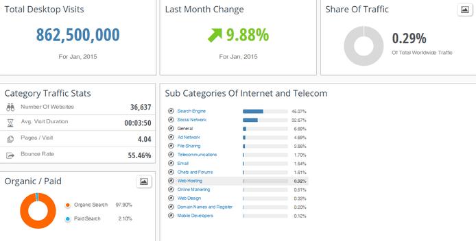 SimilarWeb PRO Industry Analysis Web Hosting