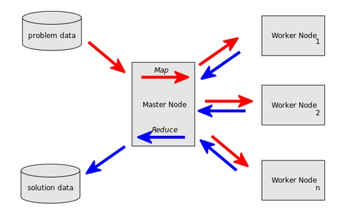 MapReduce Hadoop Diagram