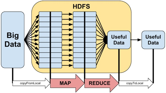Diagram of Hadoop MadReduce Workflow