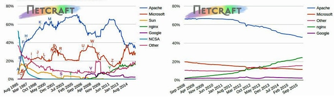 Netcraft Survey Results for Web Server Market Shares