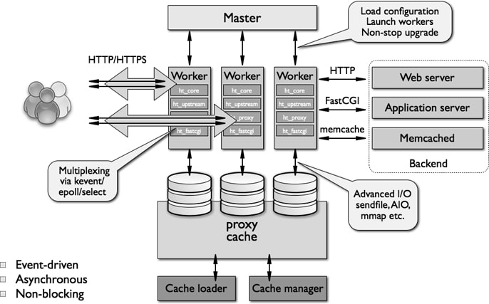 Map of NGINX Event-Driven Architecture