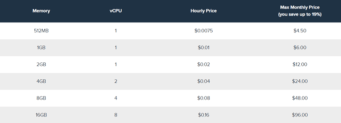Pricing Table for DreamCompute Instances