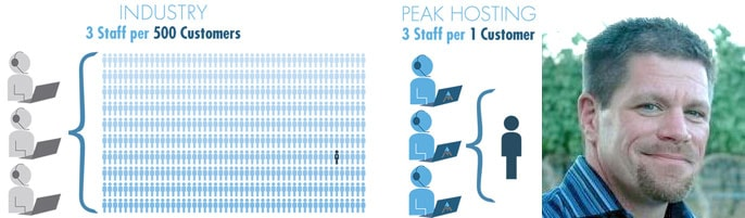 Graphic of staff-to-customer ratio and picture of CTO Jon Billow
