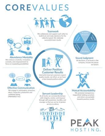 Illustration of Peak Hosting's core values